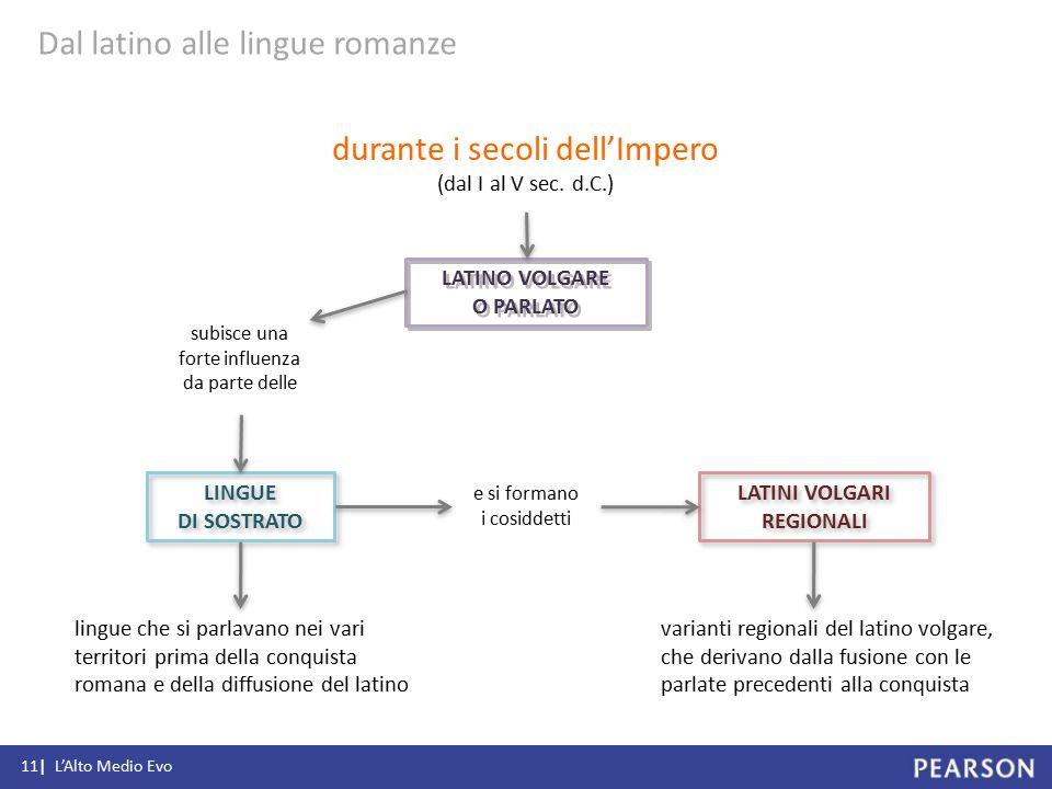 LINGUE DI SOSTRATO e si formano i cosiddetti LATINI VOLGARI REGIONALI subisce una forte influenza da parte delle LATINO VOLGARE O PARLATO lingue che s