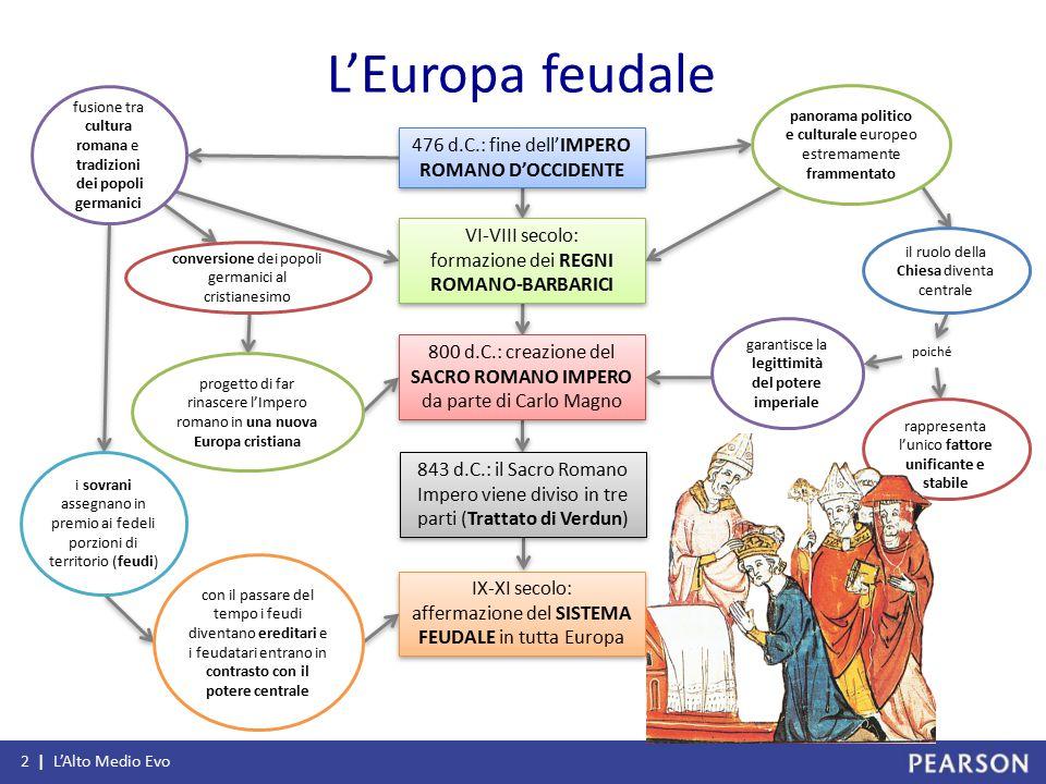 L'Europa feudale poiché 2 | L'Alto Medio Evo 476 d.C.: fine dell'IMPERO ROMANO D'OCCIDENTE VI-VIII secolo: formazione dei REGNI ROMANO-BARBARICI VI-VI
