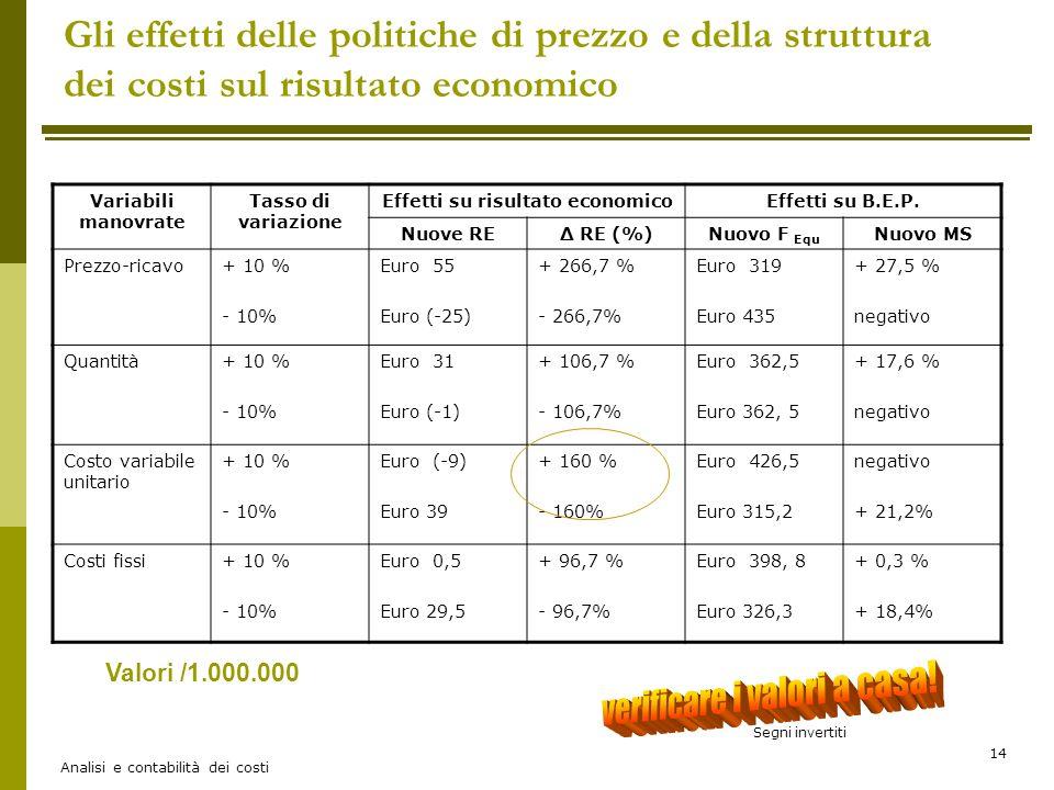Analisi e contabilità dei costi 14 Gli effetti delle politiche di prezzo e della struttura dei costi sul risultato economico Variabili manovrate Tasso