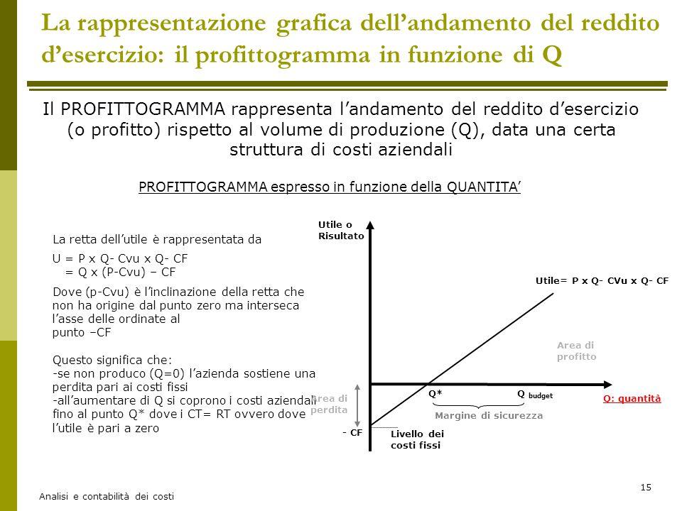 Analisi e contabilità dei costi 15 La rappresentazione grafica dell'andamento del reddito d'esercizio: il profittogramma in funzione di Q Il PROFITTOG