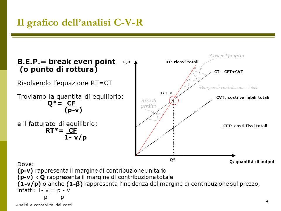 Analisi e contabilità dei costi 15 La rappresentazione grafica dell'andamento del reddito d'esercizio: il profittogramma in funzione di Q Il PROFITTOGRAMMA rappresenta l'andamento del reddito d'esercizio (o profitto) rispetto al volume di produzione (Q), data una certa struttura di costi aziendali La retta dell'utile è rappresentata da U = P x Q- Cvu x Q- CF = Q x (P-Cvu) – CF Dove (p-Cvu) è l'inclinazione della retta che non ha origine dal punto zero ma interseca l'asse delle ordinate al punto –CF Questo significa che: -se non produco (Q=0) l'azienda sostiene una perdita pari ai costi fissi -all'aumentare di Q si coprono i costi aziendali fino al punto Q* dove i CT= RT ovvero dove l'utile è pari a zero Q: quantità Utile= P x Q- CVu x Q- CF Utile o Risultato Q* Area di profitto Area di perdita Livello dei costi fissi - CF Q budget Margine di sicurezza PROFITTOGRAMMA espresso in funzione della QUANTITA'