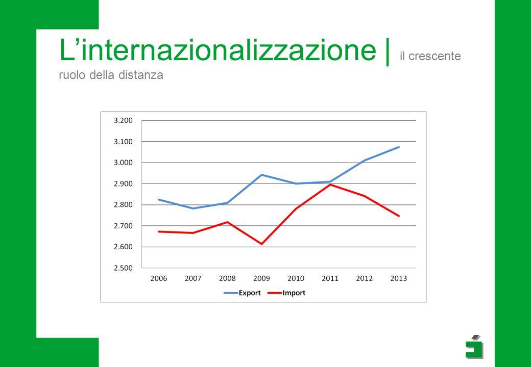 L'internazionalizzazione | il crescente ruolo della distanza