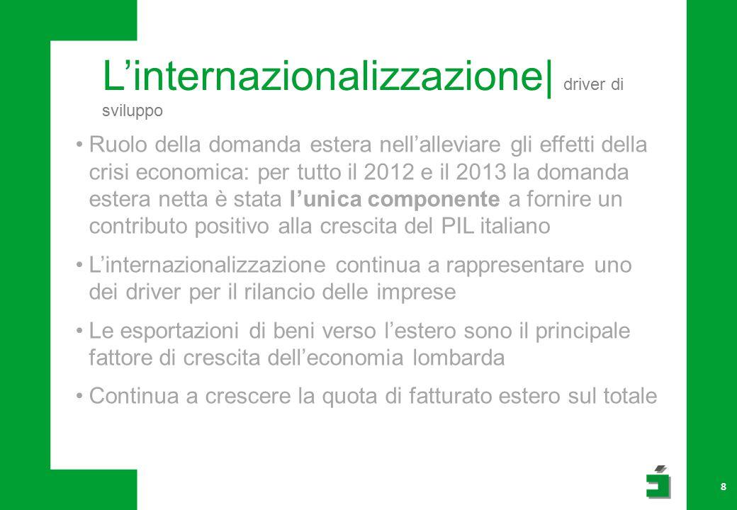 L'internazionalizzazione| driver di sviluppo 8 Ruolo della domanda estera nell'alleviare gli effetti della crisi economica: per tutto il 2012 e il 2013 la domanda estera netta è stata l'unica componente a fornire un contributo positivo alla crescita del PIL italiano L'internazionalizzazione continua a rappresentare uno dei driver per il rilancio delle imprese Le esportazioni di beni verso l'estero sono il principale fattore di crescita dell'economia lombarda Continua a crescere la quota di fatturato estero sul totale