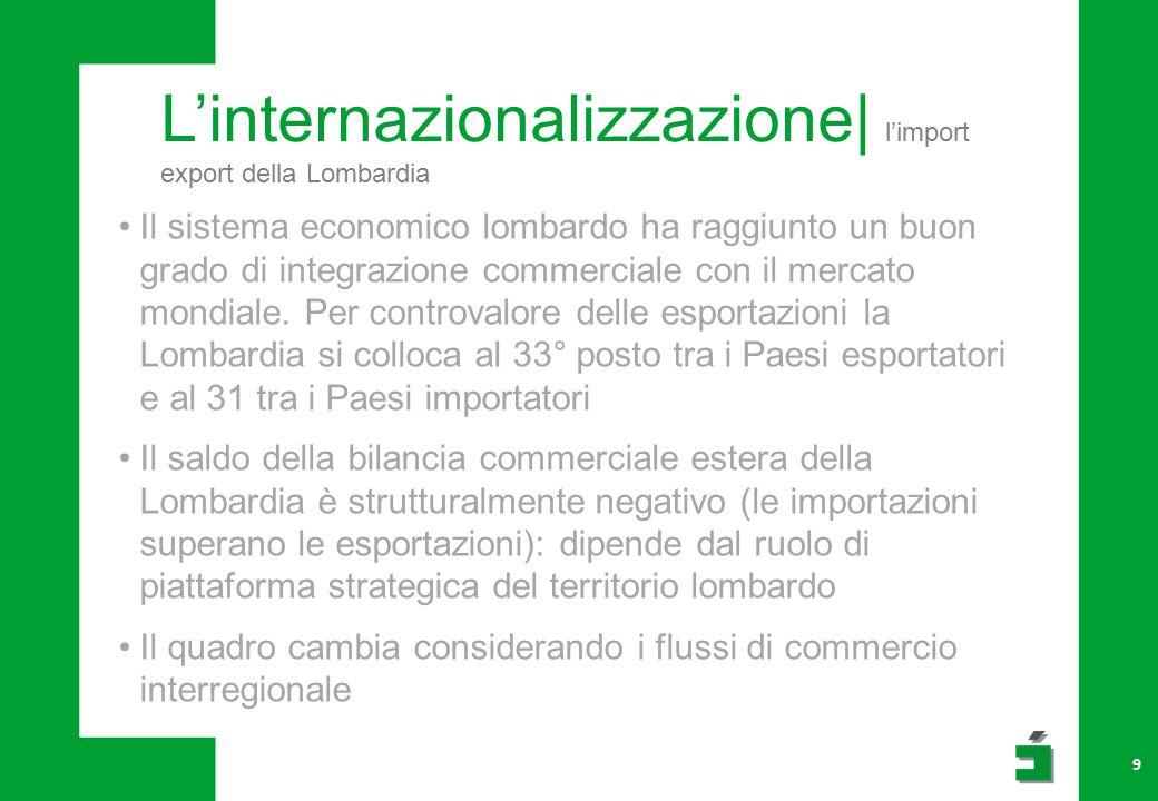 L'internazionalizzazione| l'import export della Lombardia 9 Il sistema economico lombardo ha raggiunto un buon grado di integrazione commerciale con il mercato mondiale.