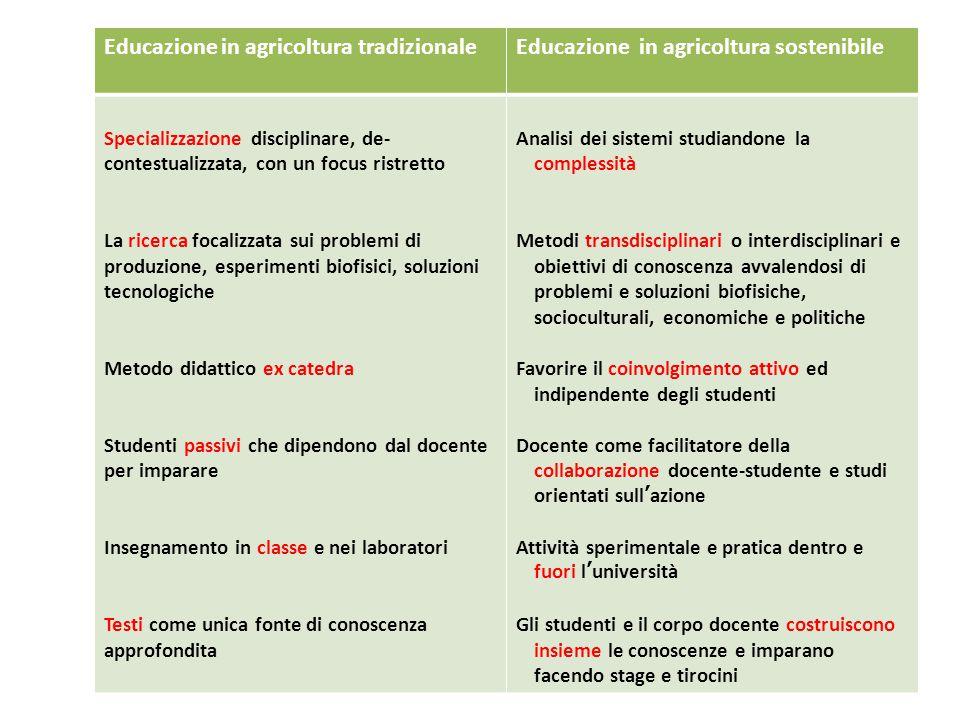 Educazione in agricoltura tradizionaleEducazione in agricoltura sostenibile Specializzazione disciplinare, de- contestualizzata, con un focus ristrett