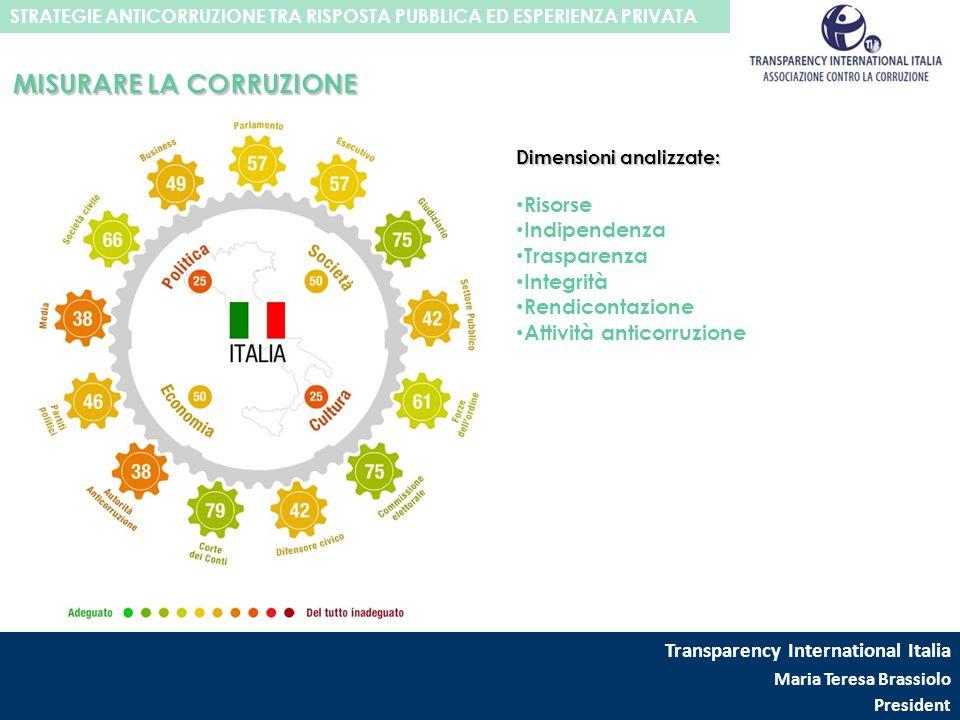 MISURARE LA CORRUZIONE Dimensioni analizzate: Risorse Indipendenza Trasparenza Integrità Rendicontazione Attività anticorruzione Transparency Internat