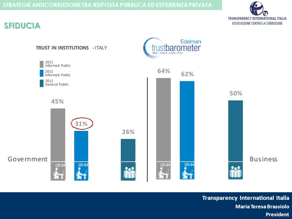 SFIDUCIA Transparency International Italia Maria Teresa Brassiolo President STRATEGIE ANTICORRUZIONE TRA RISPOSTA PUBBLICA ED ESPERIENZA PRIVATA