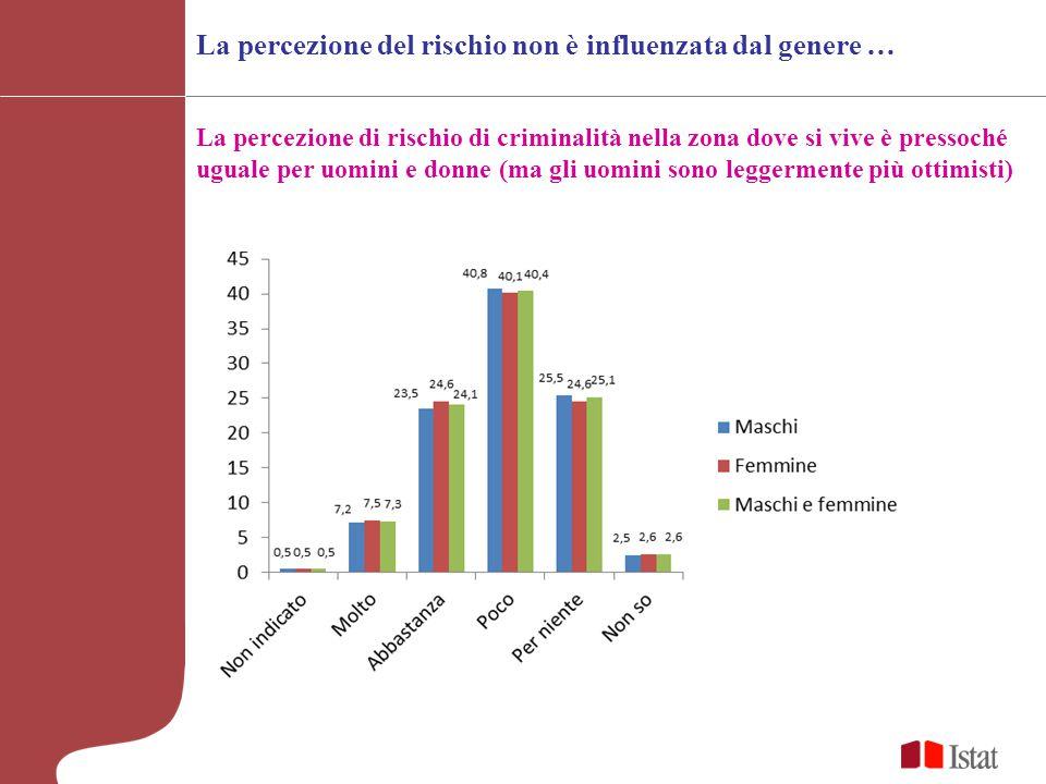 La percezione di rischio di criminalità nella zona dove si vive è pressoché uguale per uomini e donne (ma gli uomini sono leggermente più ottimisti) La percezione del rischio non è influenzata dal genere …