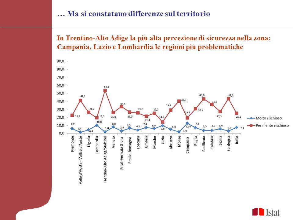 In Trentino-Alto Adige la più alta percezione di sicurezza nella zona; Campania, Lazio e Lombardia le regioni più problematiche … Ma si constatano differenze sul territorio