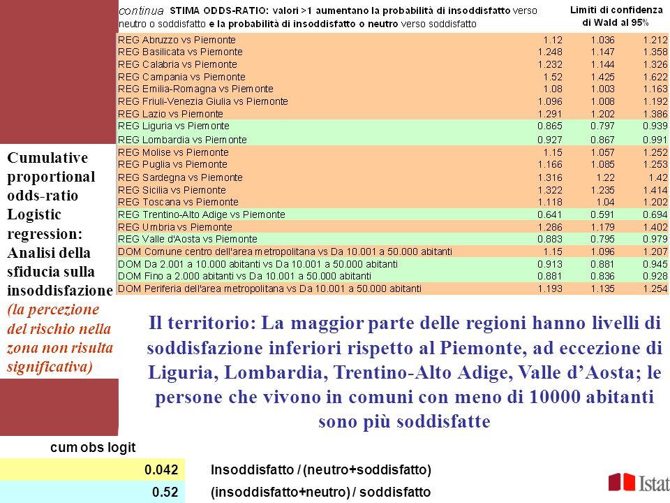cum obs logit 0.042Insoddisfatto / (neutro+soddisfatto) 0.52(insoddisfatto+neutro) / soddisfatto Cumulative proportional odds-ratio Logistic regression: Analisi della sfiducia sulla insoddisfazione (la percezione del rischio nella zona non risulta significativa) Il territorio: La maggior parte delle regioni hanno livelli di soddisfazione inferiori rispetto al Piemonte, ad eccezione di Liguria, Lombardia, Trentino-Alto Adige, Valle d'Aosta; le persone che vivono in comuni con meno di 10000 abitanti sono più soddisfatte