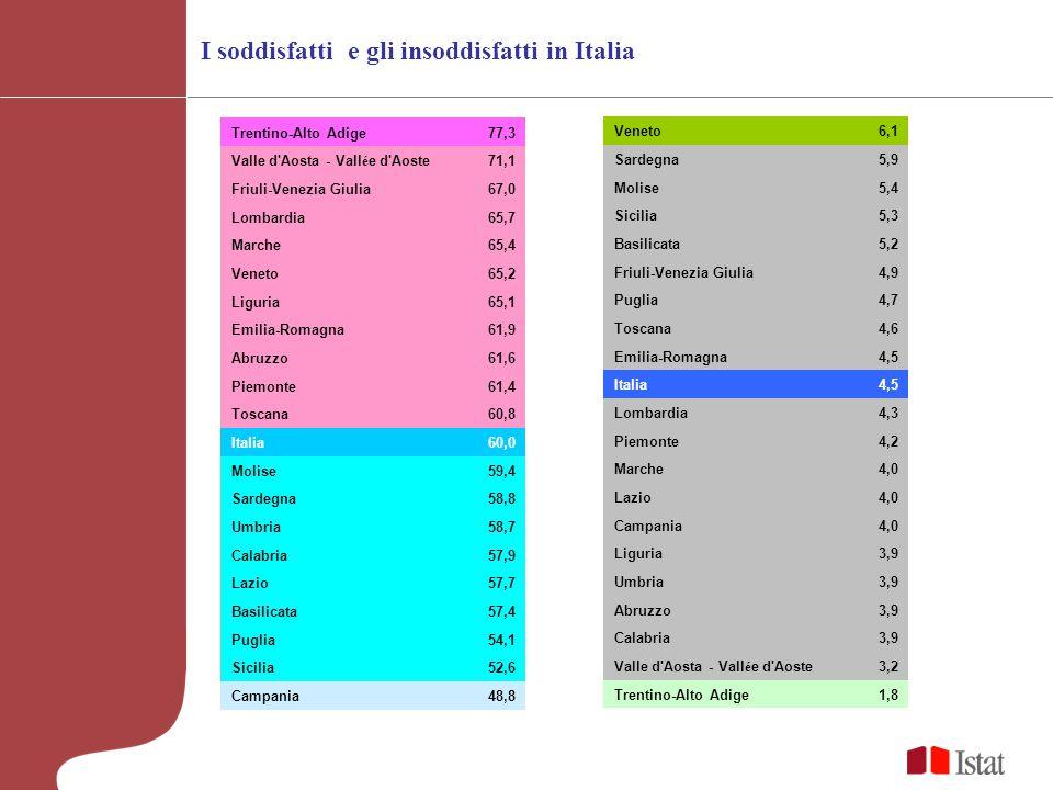 I soddisfatti e gli insoddisfatti in Italia Trentino-Alto Adige77,3 Valle d Aosta - Vall é e d Aoste71,1 Friuli-Venezia Giulia67,0 Lombardia65,7 Marche65,4 Veneto65,2 Liguria65,1 Emilia-Romagna61,9 Abruzzo61,6 Piemonte61,4 Toscana60,8 Italia60,0 Molise59,4 Sardegna58,8 Umbria58,7 Calabria57,9 Lazio57,7 Basilicata57,4 Puglia54,1 Sicilia52,6 Campania48,8 Veneto6,1 Sardegna5,9 Molise5,4 Sicilia5,3 Basilicata5,2 Friuli-Venezia Giulia4,9 Puglia4,7 Toscana4,6 Emilia-Romagna4,5 Italia4,5 Lombardia4,3 Piemonte4,2 Marche4,0 Lazio4,0 Campania4,0 Liguria3,9 Umbria3,9 Abruzzo3,9 Calabria3,9 Valle d Aosta - Vall é e d Aoste3,2 Trentino-Alto Adige1,8