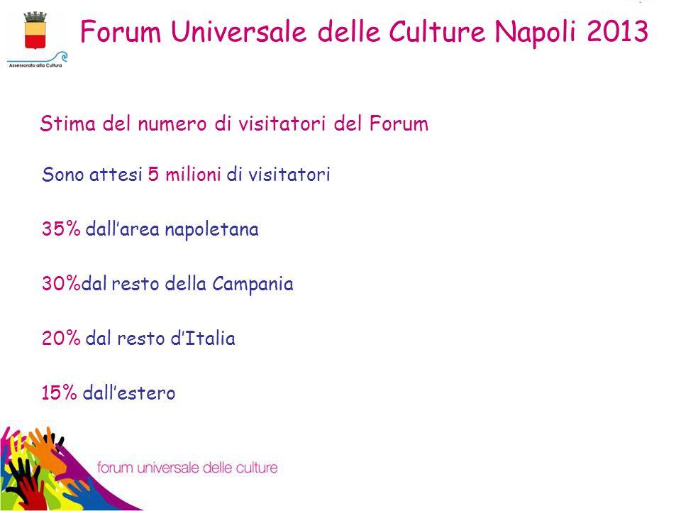 Sono attesi 5 milioni di visitatori 35% dall'area napoletana 30%dal resto della Campania 20% dal resto d'Italia 15% dall'estero Stima del numero di visitatori del Forum Forum Universale delle Culture Napoli 2013