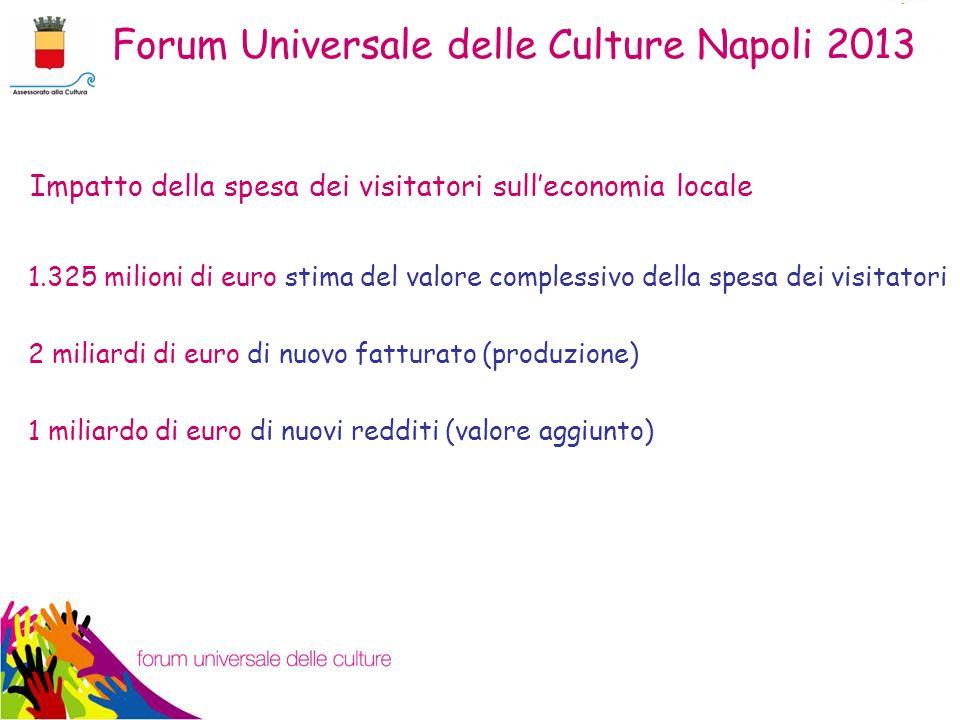 Impatto della spesa dei visitatori sull'economia locale 1.325 milioni di euro stima del valore complessivo della spesa dei visitatori 2 miliardi di euro di nuovo fatturato (produzione) 1 miliardo di euro di nuovi redditi (valore aggiunto) Forum Universale delle Culture Napoli 2013