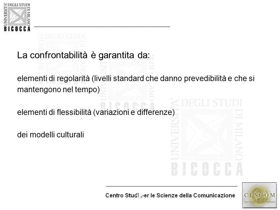 15 La confrontabilità è garantita da: elementi di regolarità (livelli standard che danno prevedibilità e che si mantengono nel tempo) elementi di fles