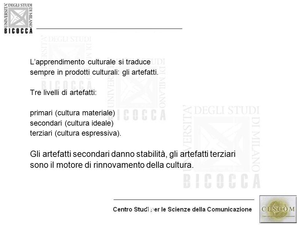 19 L'apprendimento culturale si traduce sempre in prodotti culturali: gli artefatti. Tre livelli di artefatti: primari (cultura materiale) secondari (