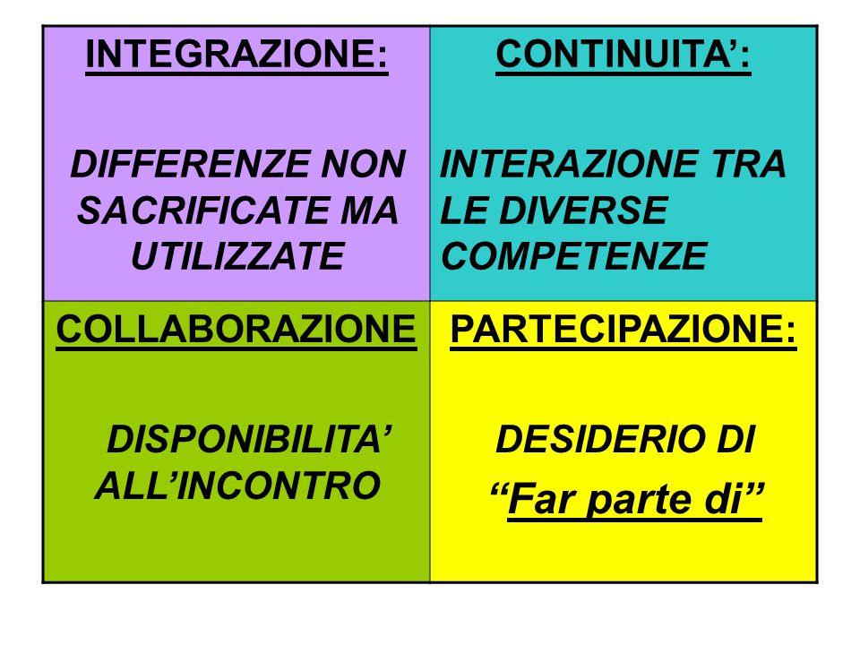 INTEGRAZIONE: DIFFERENZE NON SACRIFICATE MA UTILIZZATE CONTINUITA': INTERAZIONE TRA LE DIVERSE COMPETENZE COLLABORAZIONE DISPONIBILITA' ALL'INCONTRO PARTECIPAZIONE: DESIDERIO DI Far parte di