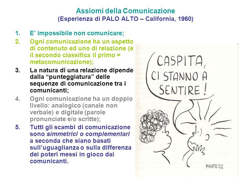 Assiomi della Comunicazione (Esperienza di PALO ALTO – California, 1960) 1.E' impossibile non comunicare; 2.Ogni comunicazione ha un aspetto di contenuto ed uno di relazione (e il secondo classifica il primo = metacomunicazione); 3.La natura di una relazione dipende dalla punteggiatura delle sequenze di comunicazione tra i comunicanti; 4.Ogni comunicazione ha un doppio livello: analogico (canale non verbale) e digitale (parole pronunciate e/o scritte); 5.Tutti gli scambi di comunicazione sono simmetrici o complementari a seconda che siano basati sull'uguaglianza o sulla differenza dei poteri messi in gioco dai comunicanti.