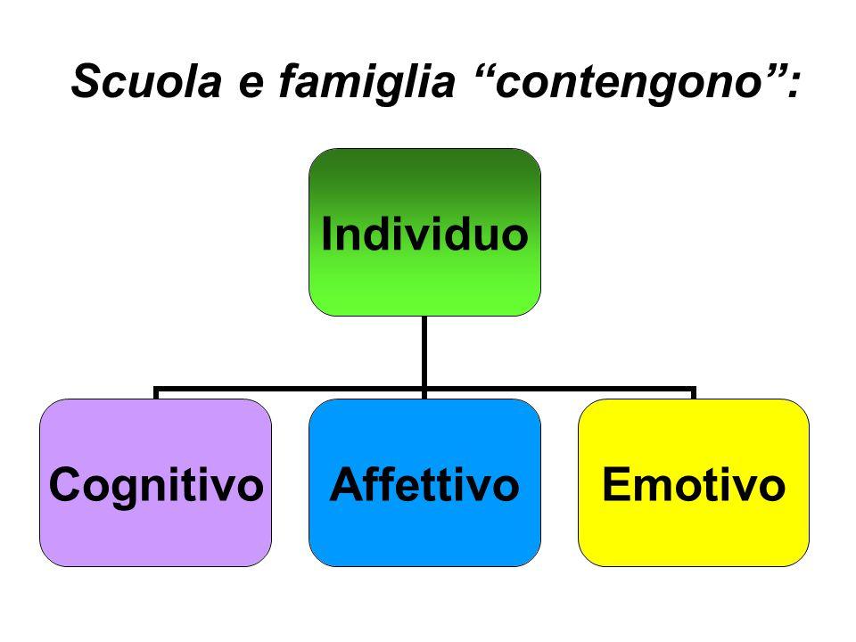 Scuola e famiglia contengono : Individuo CognitivoAffettivoEmotivo