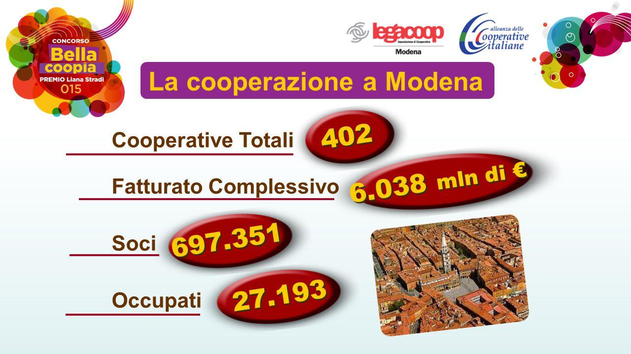 La cooperazione a Modena Occupati Cooperative Totali Fatturato Complessivo Soci 402 697.351 27.193 6.038 mln di €