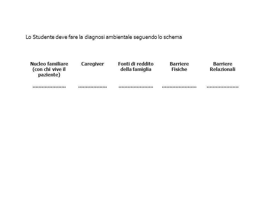 Lo Studente deve fare la diagnosi ambientale seguendo lo schema Nucleo familiare (con chi vive il paziente) …………………. Caregiver ………………. Fonti di reddit