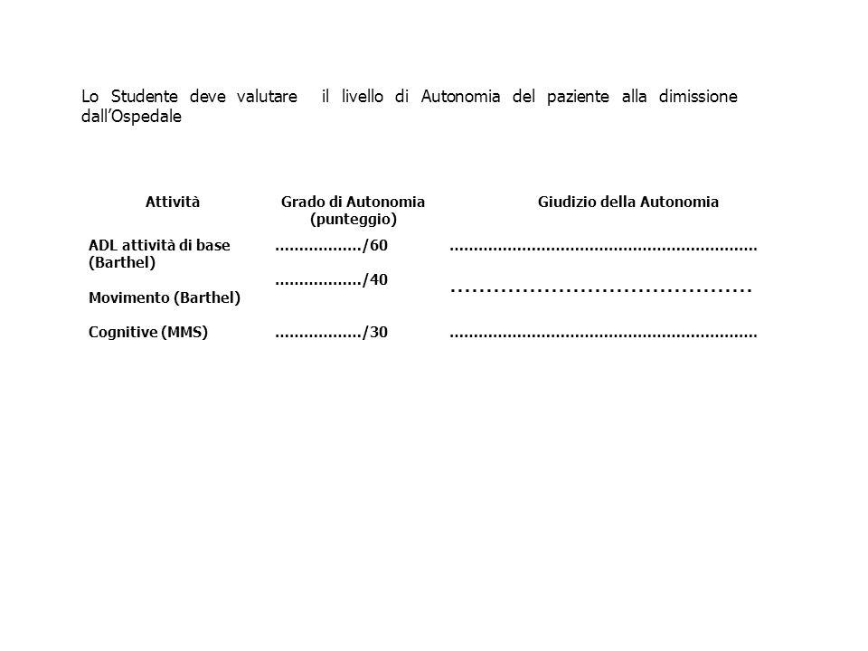 Lo Studente deve valutare il livello di Autonomia del paziente alla dimissione dall'Ospedale AttivitàGrado di Autonomia (punteggio) Giudizio della Aut