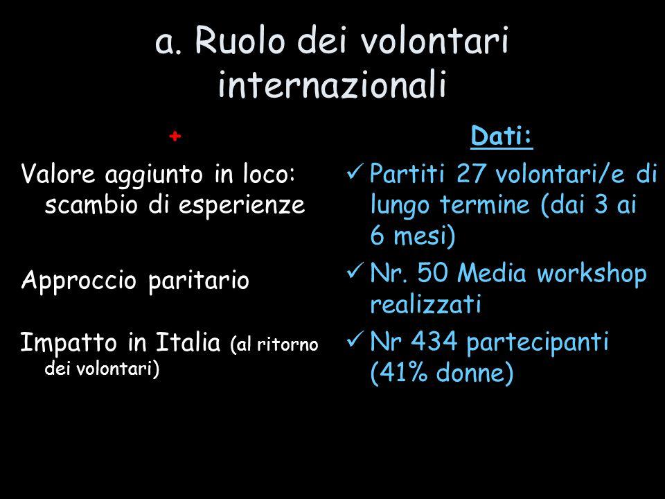 a. Ruolo dei volontari internazionali + Valore aggiunto in loco: scambio di esperienze Approccio paritario Impatto in Italia (al ritorno dei volontari