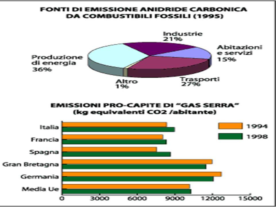 kyoto Il protocollo di Kyoto sancito nel '97 prevedeva la riduzione delle emissioni dei 6 gas ad effetto serra: Biossido di carbonio (CO2) Metano (CH4