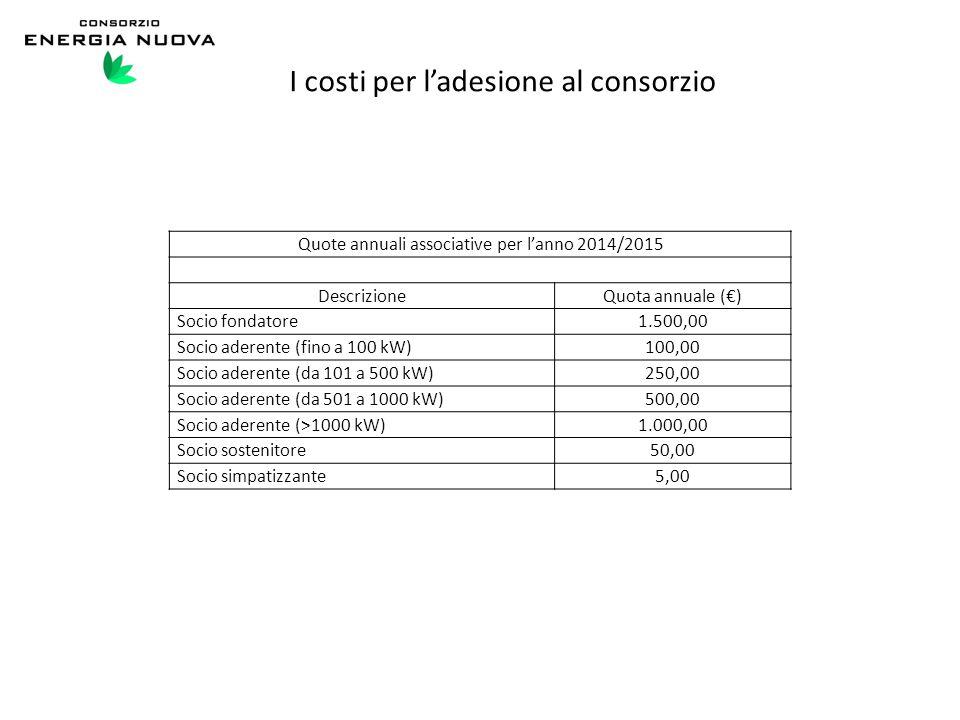 I costi per l'adesione al consorzio Quote annuali associative per l'anno 2014/2015 DescrizioneQuota annuale (€) Socio fondatore1.500,00 Socio aderente