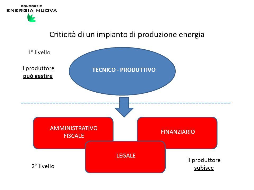 Criticità di un impianto di produzione energia TECNICO - PRODUTTIVO AMMINISTRATIVO FISCALE FINANZIARIO LEGALE 1° livello Il produttore può gestire 2°