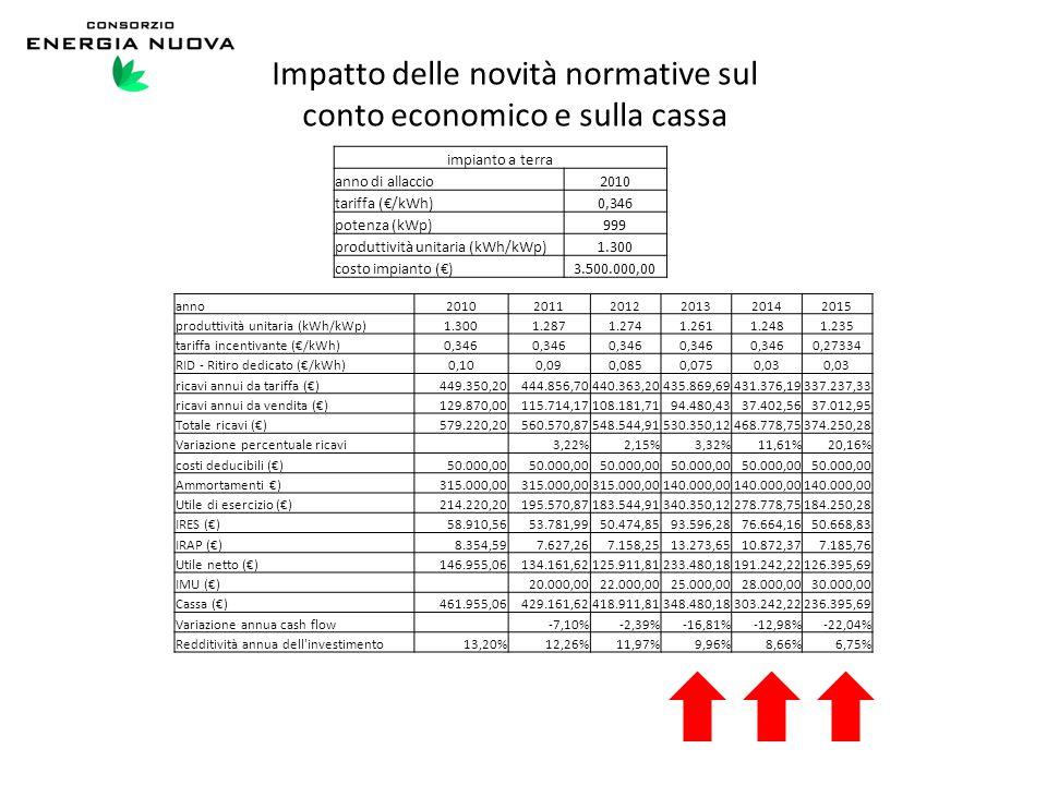 Impatto delle novità normative sul conto economico e sulla cassa impianto a terra anno di allaccio2010 tariffa (€/kWh)0,346 potenza (kWp)999 produttiv