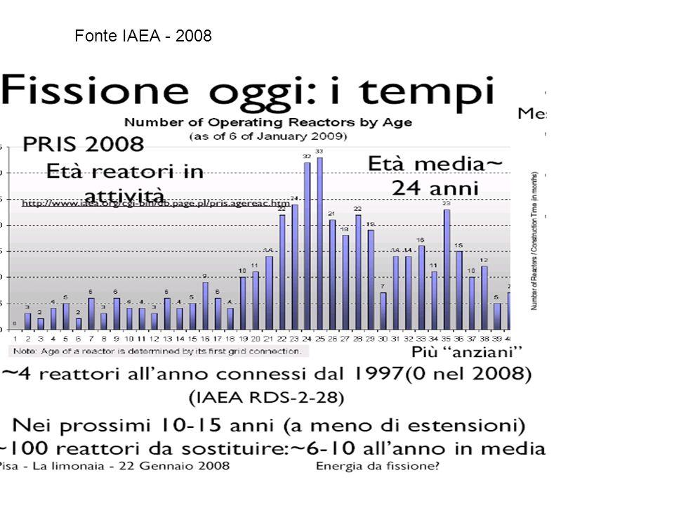 Fonte IAEA - 2008