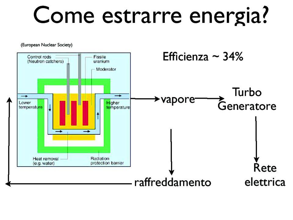 Ciclo dei neutroni in un reattore a regime Lll Llll Giriamo in senso orario, partendo dal vertice in basso a sinistra N0 : numero iniziale di neutroni veloci prodotti da fissione N 1 > N 0 : numero di neutroni veloci dopo la fissione (poco probabile) dell'uranio 238 N 2 < N 0 : numero di neutroni lenti, dopo le perdite per fuga o assorbimento d parte dell'uranio 238 N 3 < N 2 <N 0 : numero di neutroni che danno fissione sull'uranio 235, dopo le perdite per fuga e assorbimento da parte del moderatore e delle barre di regolazione.