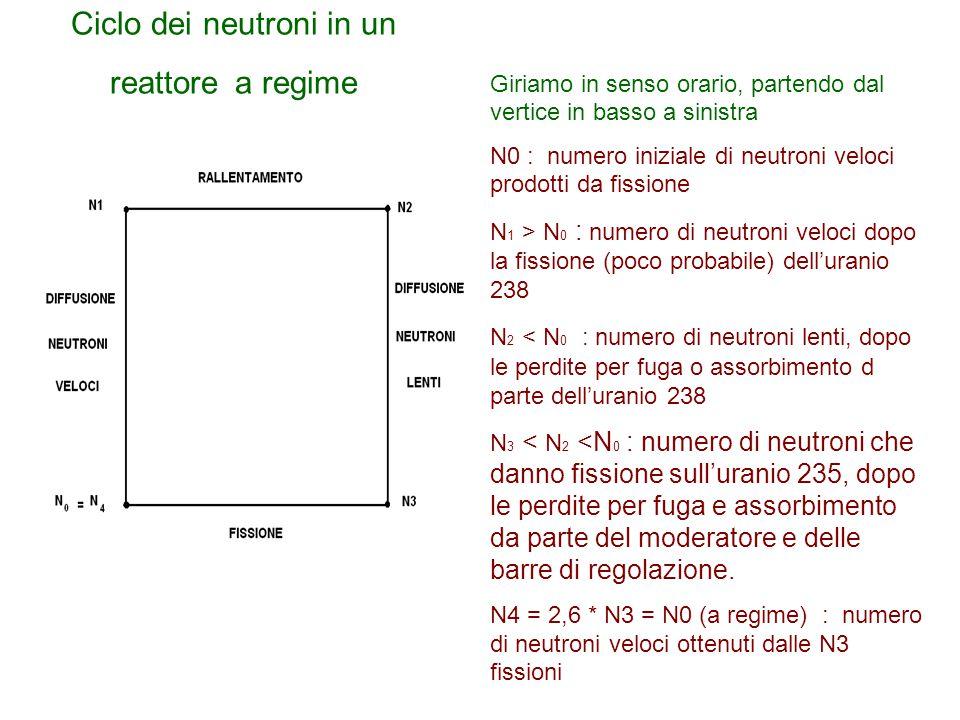 Ciclo dei neutroni in un reattore a regime Lll Llll Giriamo in senso orario, partendo dal vertice in basso a sinistra N0 : numero iniziale di neutroni
