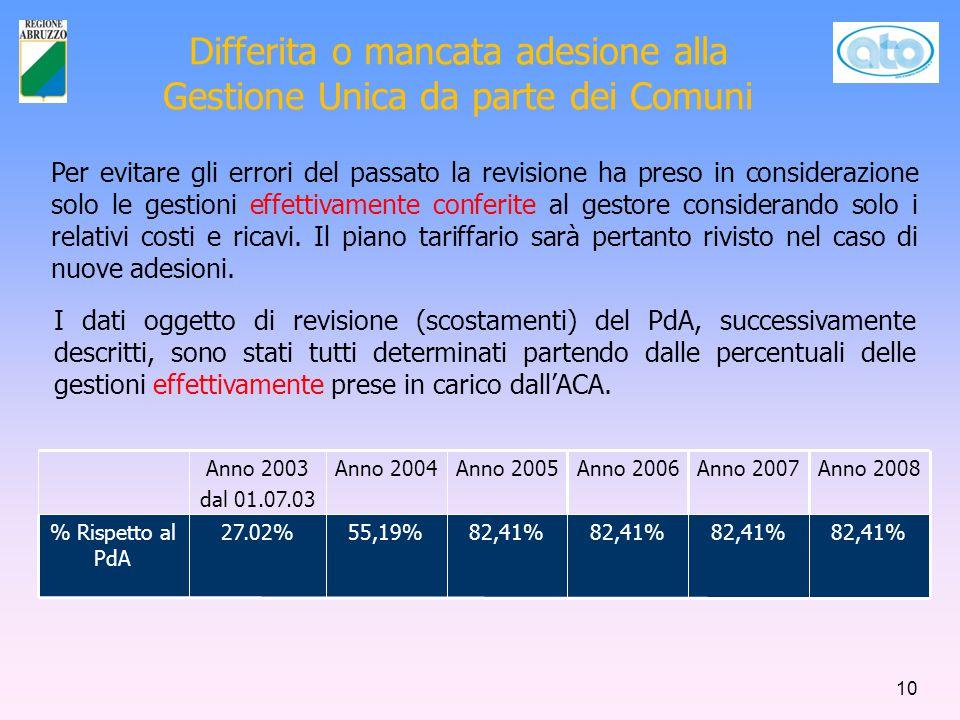 Differita o mancata adesione alla Gestione Unica da parte dei Comuni 82,41% Anno 2006 82,41% Anno 2007 82,41% 55,19%27.02% Rispetto al PdA Anno 2008Anno 2005Anno 2004Anno 2003 dal 01.07.03 10 I dati oggetto di revisione (scostamenti) del PdA, successivamente descritti, sono stati tutti determinati partendo dalle percentuali delle gestioni effettivamente prese in carico dall'ACA.
