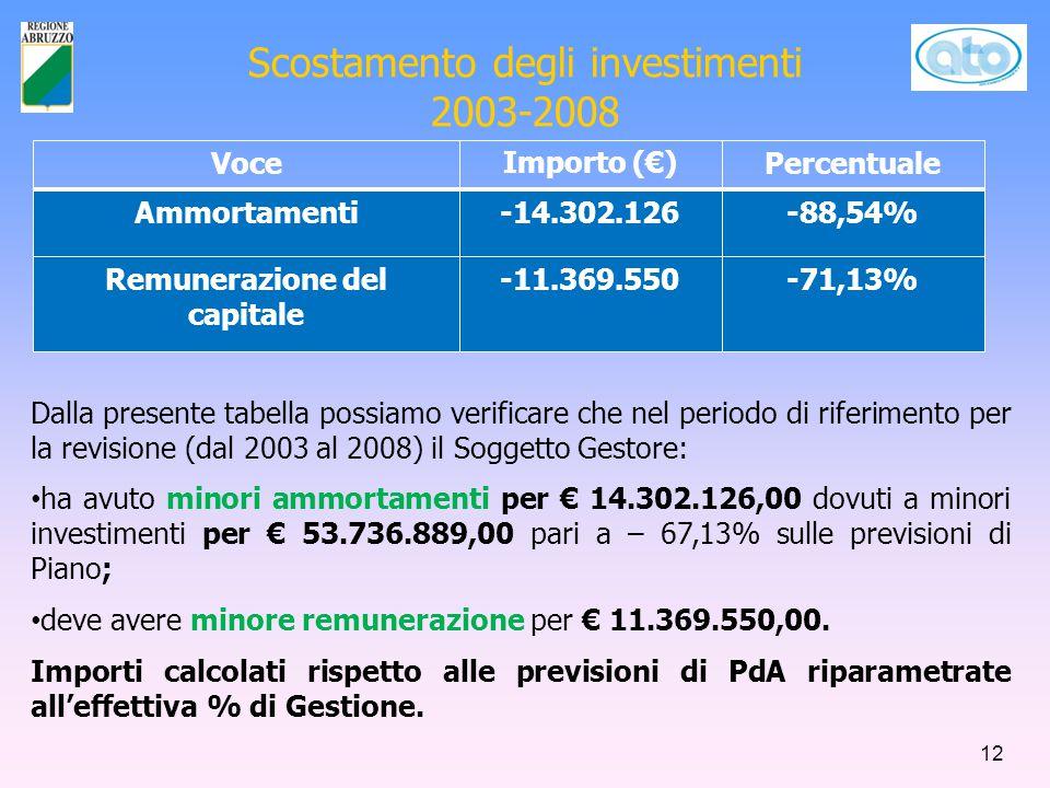 Scostamento degli investimenti 2003-2008 Dalla presente tabella possiamo verificare che nel periodo di riferimento per la revisione (dal 2003 al 2008) il Soggetto Gestore: ha avuto minori ammortamenti per € 14.302.126,00 dovuti a minori investimenti per € 53.736.889,00 pari a – 67,13% sulle previsioni di Piano; deve avere minore remunerazione per € 11.369.550,00.