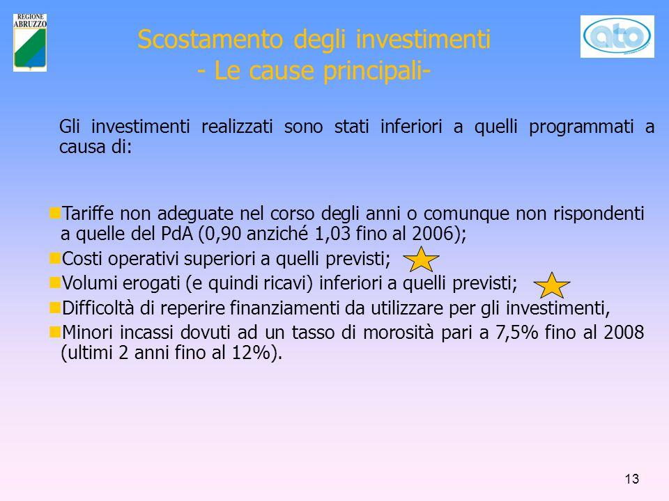 Tariffe non adeguate nel corso degli anni o comunque non rispondenti a quelle del PdA (0,90 anziché 1,03 fino al 2006); Costi operativi superiori a quelli previsti; Volumi erogati (e quindi ricavi) inferiori a quelli previsti; Difficoltà di reperire finanziamenti da utilizzare per gli investimenti, Minori incassi dovuti ad un tasso di morosità pari a 7,5% fino al 2008 (ultimi 2 anni fino al 12%).