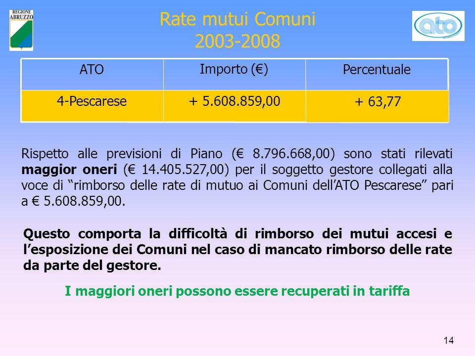 Rate mutui Comuni 2003-2008 ATOImporto (€)Percentuale 4-Pescarese+ 5.608.859,00 + 63,77 Rispetto alle previsioni di Piano (€ 8.796.668,00) sono stati rilevati maggior oneri (€ 14.405.527,00) per il soggetto gestore collegati alla voce di rimborso delle rate di mutuo ai Comuni dell'ATO Pescarese pari a € 5.608.859,00.