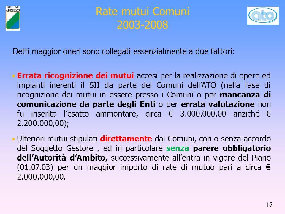 Rate mutui Comuni 2003-2008 Detti maggior oneri sono collegati essenzialmente a due fattori: Errata ricognizione dei mutui accesi per la realizzazione