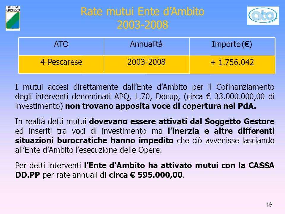 Rate mutui Ente d'Ambito 2003-2008 ATOAnnualitàImporto (€)  4-Pescarese2003-2008 + 1.756.042 I mutui accesi direttamente dall'Ente d'Ambito per il Cofinanziamento degli interventi denominati APQ, L.70, Docup, (circa € 33.000.000,00 di investimento) non trovano apposita voce di copertura nel PdA.