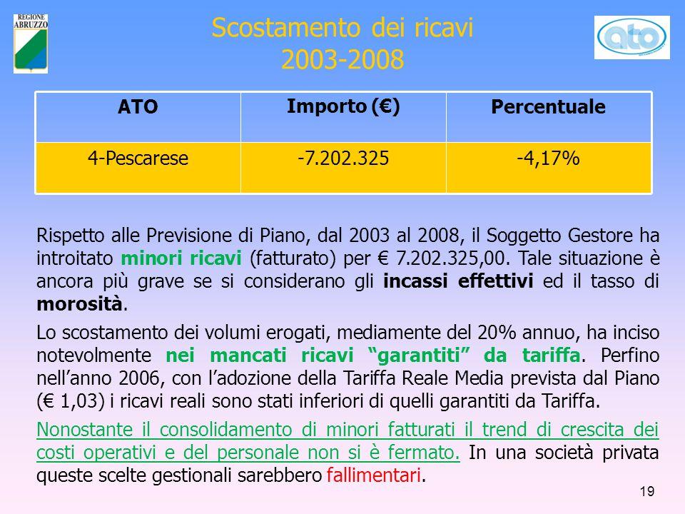 Scostamento dei ricavi 2003-2008 ATOImporto (€)Percentuale 4-Pescarese-7.202.325-4,17% Rispetto alle Previsione di Piano, dal 2003 al 2008, il Soggetto Gestore ha introitato minori ricavi (fatturato) per € 7.202.325,00.