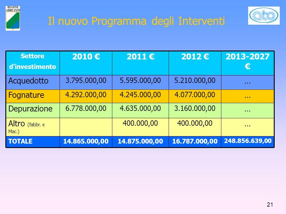 Il nuovo Programma degli Interventi Settore d'investimento 2010 €2011 €2012 €2013-2027 € Acquedotto 3.795.000,005.595.000,005.210.000,00 … Fognature 4.292.000,004.245.000,004.077.000,00 … Depurazione 6.778.000,004.635.000,003.160.000,00 … Altro (fabbr.