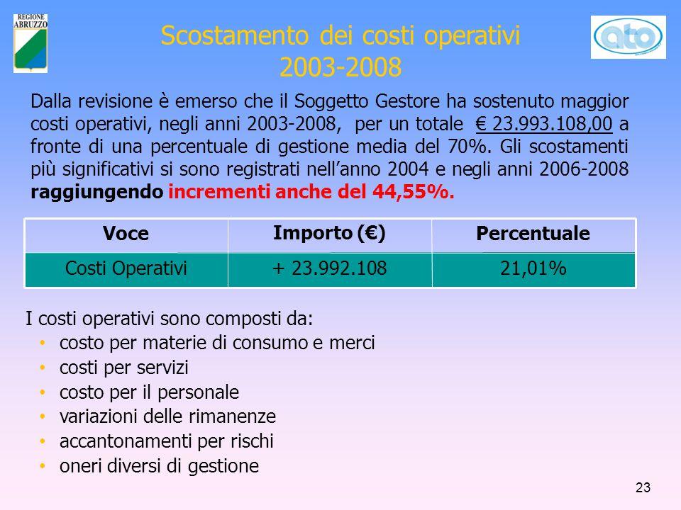 Scostamento dei costi operativi 2003-2008 VoceImporto (€)Percentuale Costi Operativi+ 23.992.10821,01% I costi operativi sono composti da: costo per