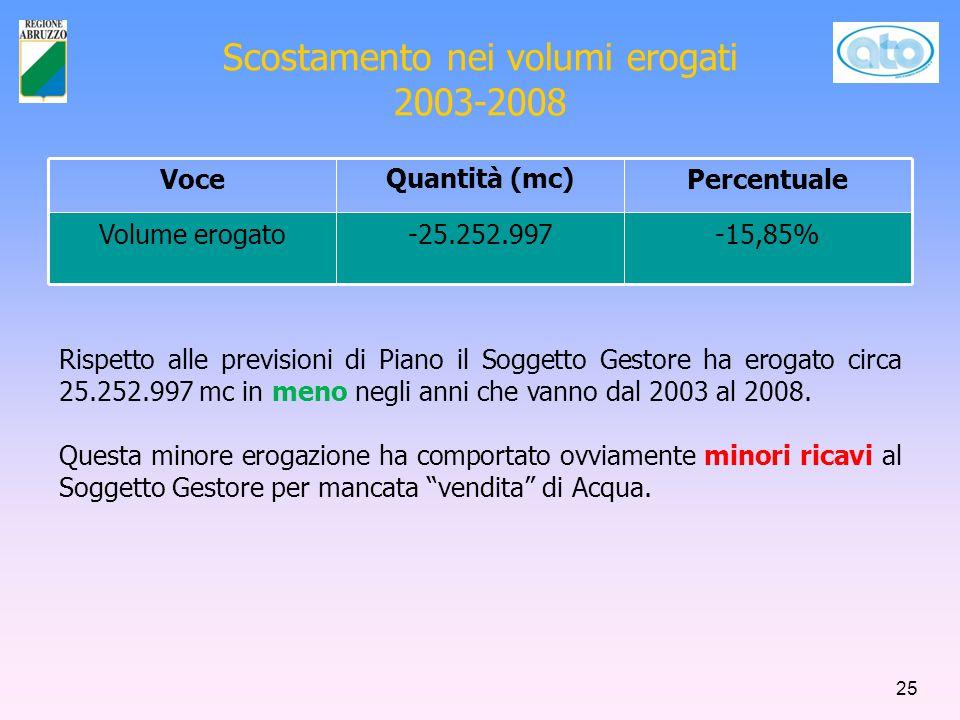 Scostamento nei volumi erogati 2003-2008 VoceQuantità (mc)Percentuale Volume erogato-25.252.997-15,85% Rispetto alle previsioni di Piano il Soggetto