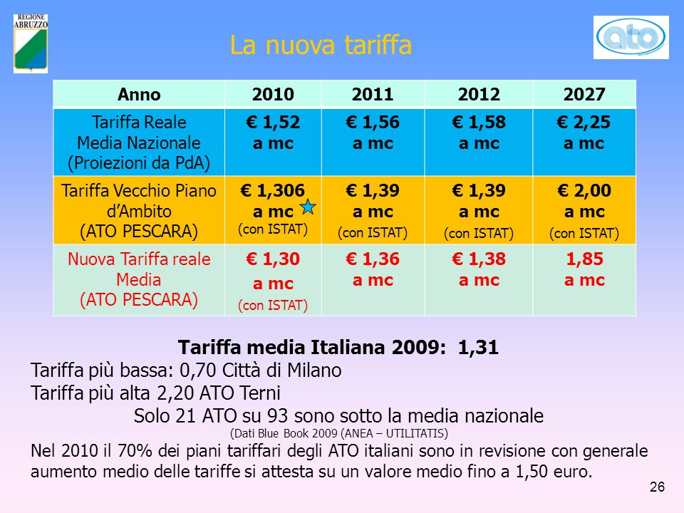 La nuova tariffa Anno2010201120122027 Tariffa Reale Media Nazionale (Proiezioni da PdA) € 1,52 a mc € 1,56 a mc € 1,58 a mc € 2,25 a mc Tariffa Vecch