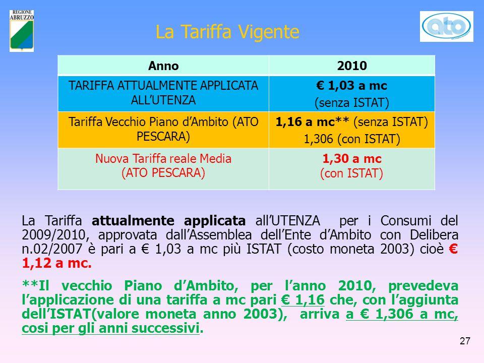 La Tariffa Vigente Anno2010 TARIFFA ATTUALMENTE APPLICATA ALL'UTENZA € 1,03 a mc (senza ISTAT) Tariffa Vecchio Piano d'Ambito (ATO PESCARA) 1,16 a mc** (senza ISTAT) 1,306 (con ISTAT) Nuova Tariffa reale Media (ATO PESCARA) 1,30 a mc (con ISTAT) La Tariffa attualmente applicata all'UTENZA per i Consumi del 2009/2010, approvata dall'Assemblea dell'Ente d'Ambito con Delibera n.02/2007 è pari a € 1,03 a mc più ISTAT (costo moneta 2003) cioè € 1,12 a mc.