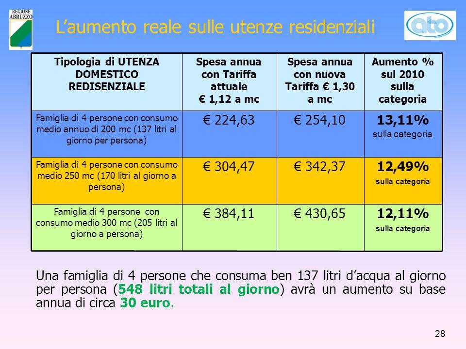 L'aumento reale sulle utenze residenziali Tipologia di UTENZA DOMESTICO REDISENZIALE Spesa annua con Tariffa attuale € 1,12 a mc Spesa annua con nuova Tariffa € 1,30 a mc Aumento % sul 2010 sulla categoria Famiglia di 4 persone con consumo medio annuo di 200 mc (137 litri al giorno per persona) € 224,63€ 254,1013,11% sulla categoria Famiglia di 4 persone con consumo medio 250 mc (170 litri al giorno a persona) € 304,47€ 342,3712,49% sulla categoria Famiglia di 4 persone con consumo medio 300 mc (205 litri al giorno a persona) € 384,11€ 430,6512,11% sulla categoria Una famiglia di 4 persone che consuma ben 137 litri d'acqua al giorno per persona (548 litri totali al giorno) avrà un aumento su base annua di circa 30 euro.