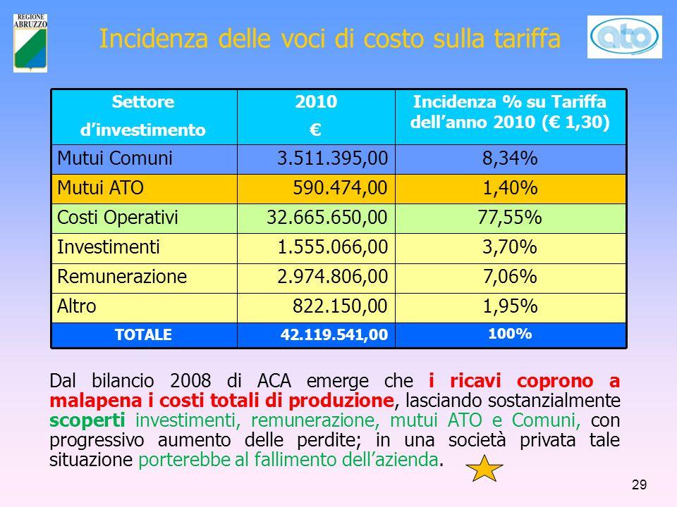 Incidenza delle voci di costo sulla tariffa Settore d'investimento 2010 € Incidenza % su Tariffa dell'anno 2010 (€ 1,30) Mutui Comuni3.511.395,008,34% Mutui ATO590.474,001,40% Costi Operativi32.665.650,0077,55% Investimenti1.555.066,003,70% Remunerazione2.974.806,007,06% Altro822.150,001,95% TOTALE42.119.541,00 100% Dal bilancio 2008 di ACA emerge che i ricavi coprono a malapena i costi totali di produzione, lasciando sostanzialmente scoperti investimenti, remunerazione, mutui ATO e Comuni, con progressivo aumento delle perdite; in una società privata tale situazione porterebbe al fallimento dell'azienda.