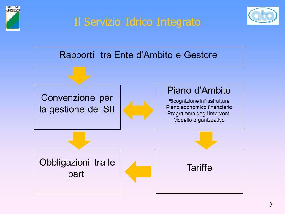 Il Servizio Idrico Integrato Rapporti tra Ente d'Ambito e Gestore Convenzione per la gestione del SII Piano d'Ambito Ricognizione infrastrutture Piano economico finanziario Programma degli interventi Modello organizzativo Obbligazioni tra le parti Tariffe 3