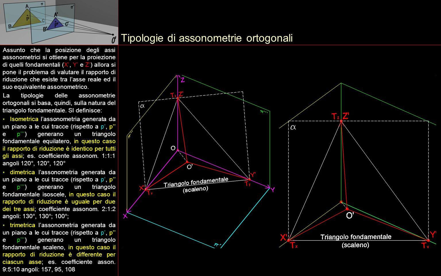 Tipologie di assonometrie ortogonali Assunto che la posizione degli assi assonometrici si ottiene per la proiezione di quelli fondamentali (X', Y' e Z