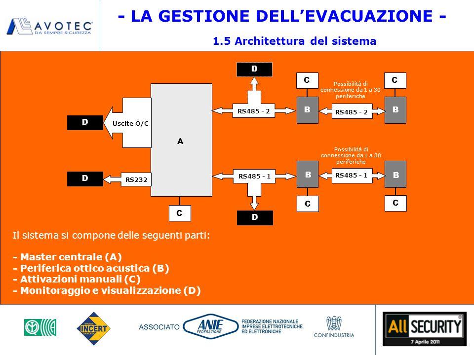 A B D D D C RS232 RS485 - 1 RS485 - 2 D Uscite O/C B C B B C C Possibilità di connessione da 1 a 30 periferiche C Il sistema si compone delle seguenti parti: - Master centrale (A) - Periferica ottico acustica (B) - Attivazioni manuali (C) - Monitoraggio e visualizzazione (D) 1.5 Architettura del sistema - LA GESTIONE DELL'EVACUAZIONE - RS485 - 1 RS485 - 2